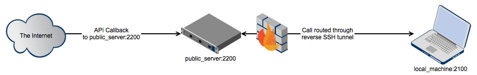 Reverse SSH Network Diagram